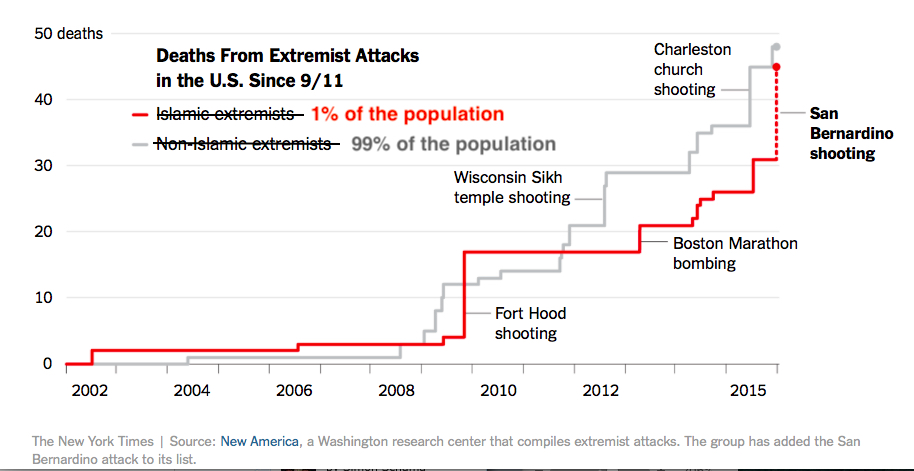 New York Times Infographic Amended